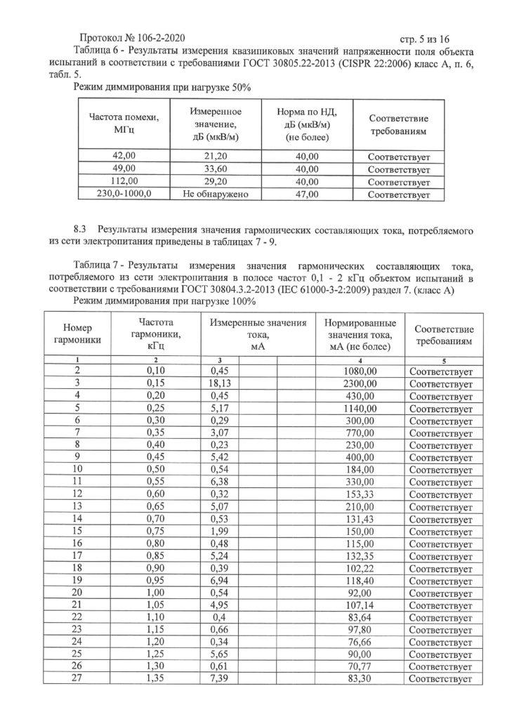 106 2 2020 Светодиодный светильник ELEGANZ EL CO T500 240Вт 5